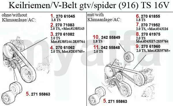 alfa romeo alfa romeo gtv  spider  916  v 2 0 ts