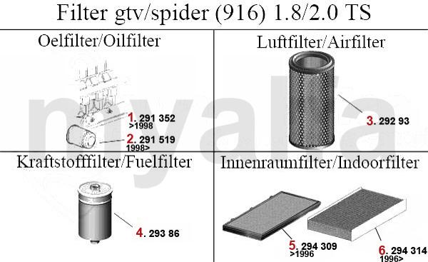 Inspektionskit Filterpaket Filterset Opel Vectra B 2.2DTI 16V 120//125 PS Y22DTR